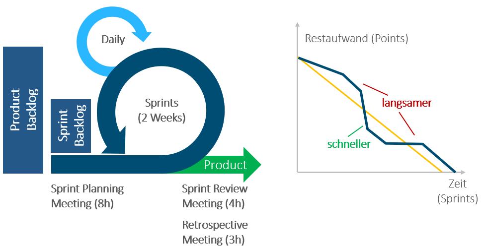 Projektmanagement-Methoden, Scrum im agilen Projektmanagement