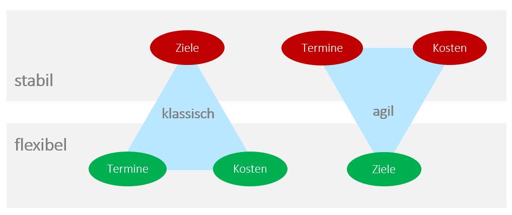 Ansatz beim klassischen und agilen Projektmanagement-Methoden