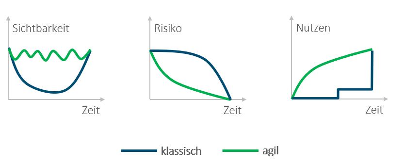 Vergleich von klassischen und agilen Projektmanagement-Methoden
