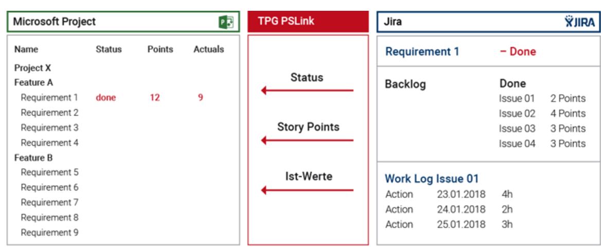 Integration von Microsoft Project mit Jira