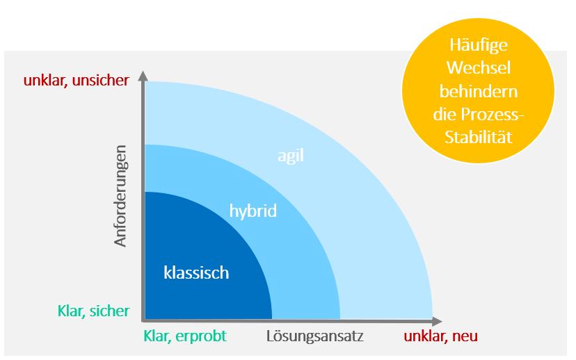 Projektmanagement: Pro Projekt zwischen klassischem, agilem und hybridem PM unterscheiden
