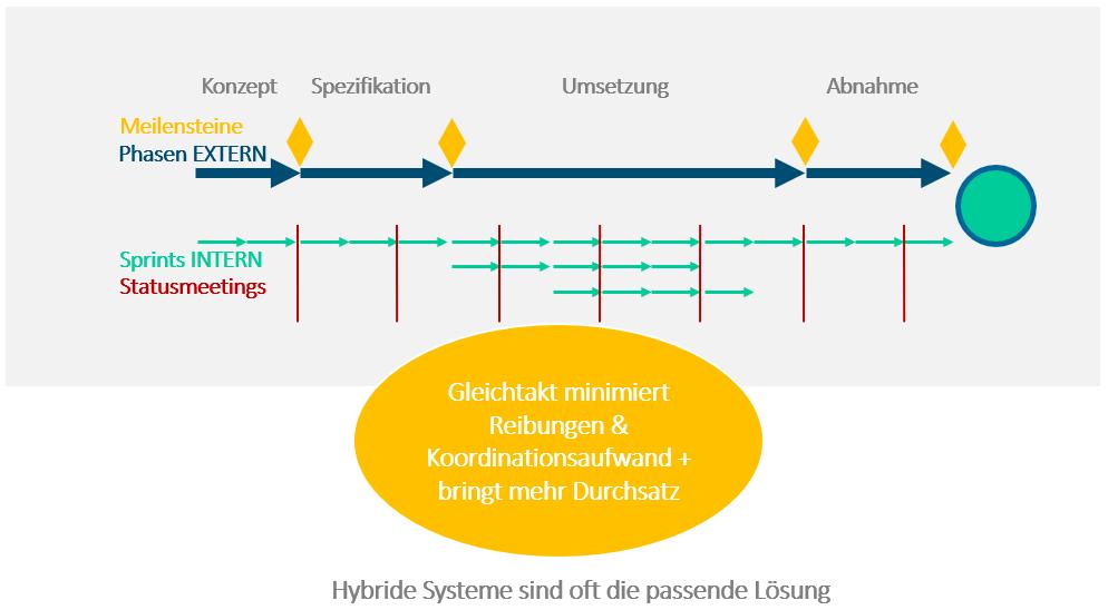 Hybrides Projektmanagement_Intensivere firmenübergreifende Zusammenarbeit