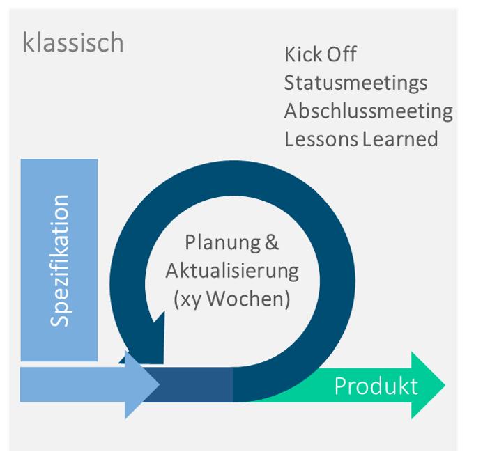 Hybrides Projektmanagement Ablauf klassische Projektplanung