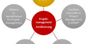Projektmanagement-Zertifizierungen, Projektmanager-Gehalt
