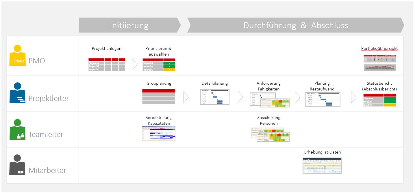 Hybrides Projektmanagement Projektlebensyklus klassisch