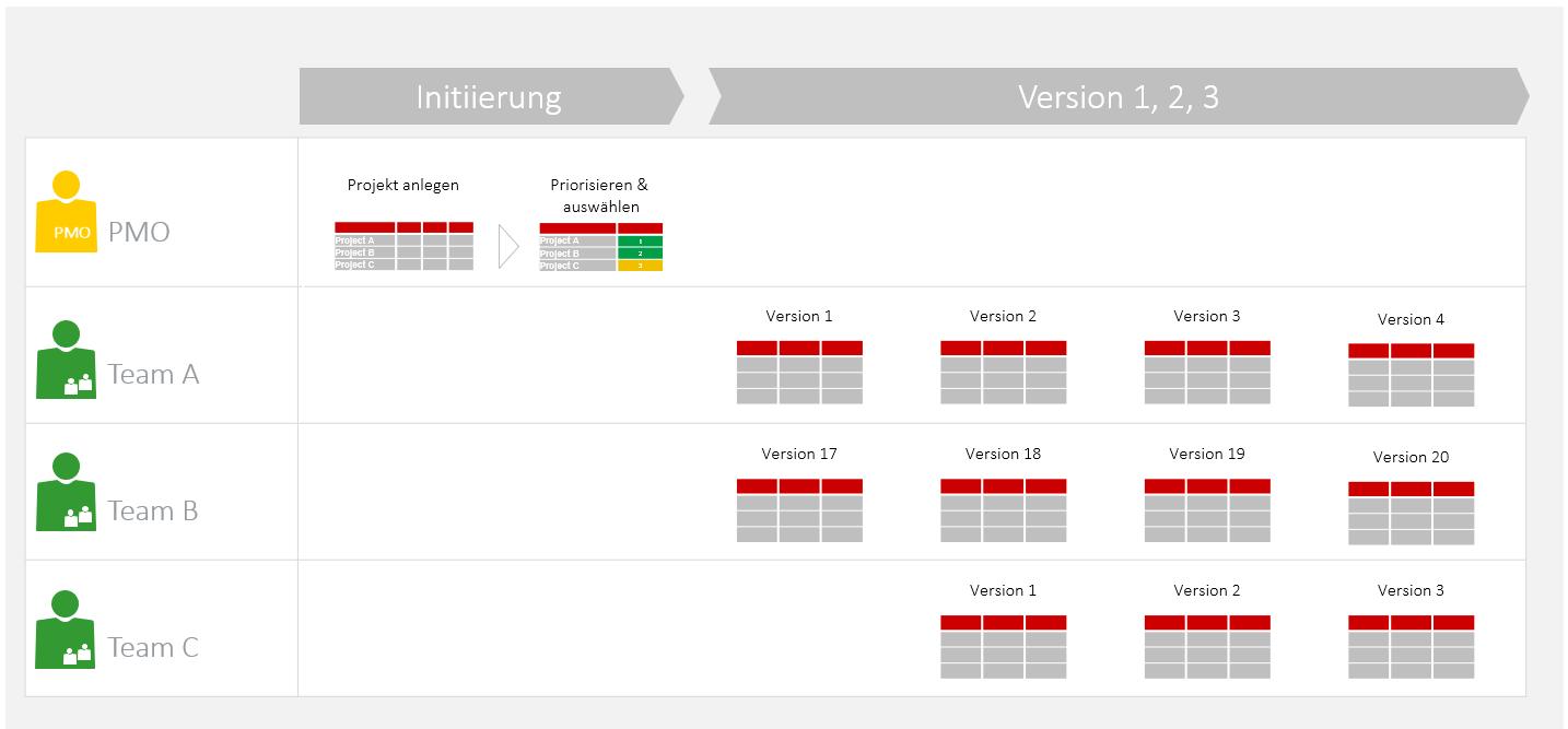 Hybrides Projektmanagement Projektlebenszyklus agil