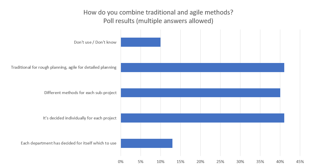 Umfrageergebnis - Wie werden klassische und agile Methoden verbunden?