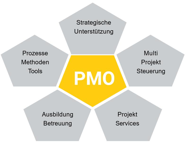 Aufgaben PMO_Projektmanagement in Krisenzeiten