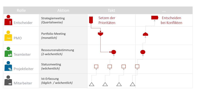 Ressourcenplanung im Projektmanagement: Prozesstacktung Entscheidungsebenen
