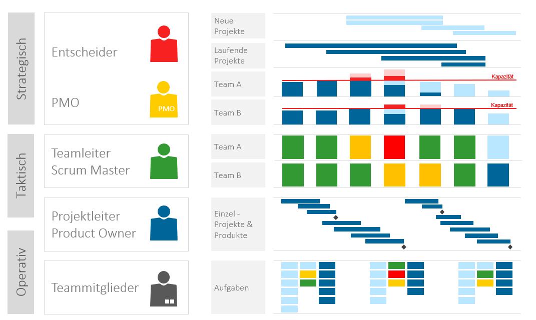Die drei Ebenen und beteiligten Rollen bei der unternehmensweiten Ressourcenplanung im Projektmanagement