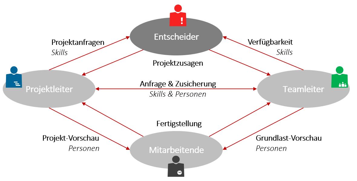 Das Zusammenspiel zwischen den Ebenen bei der Ressourcenplanung im Projektmanagement