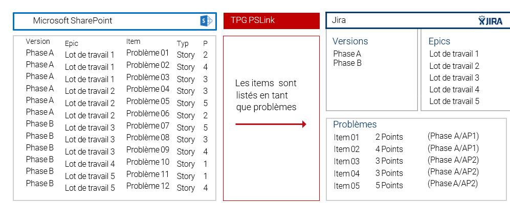 Intégration MS Project Jira