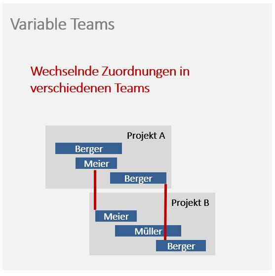 projektmanagement-methoden klassische planung variable teams
