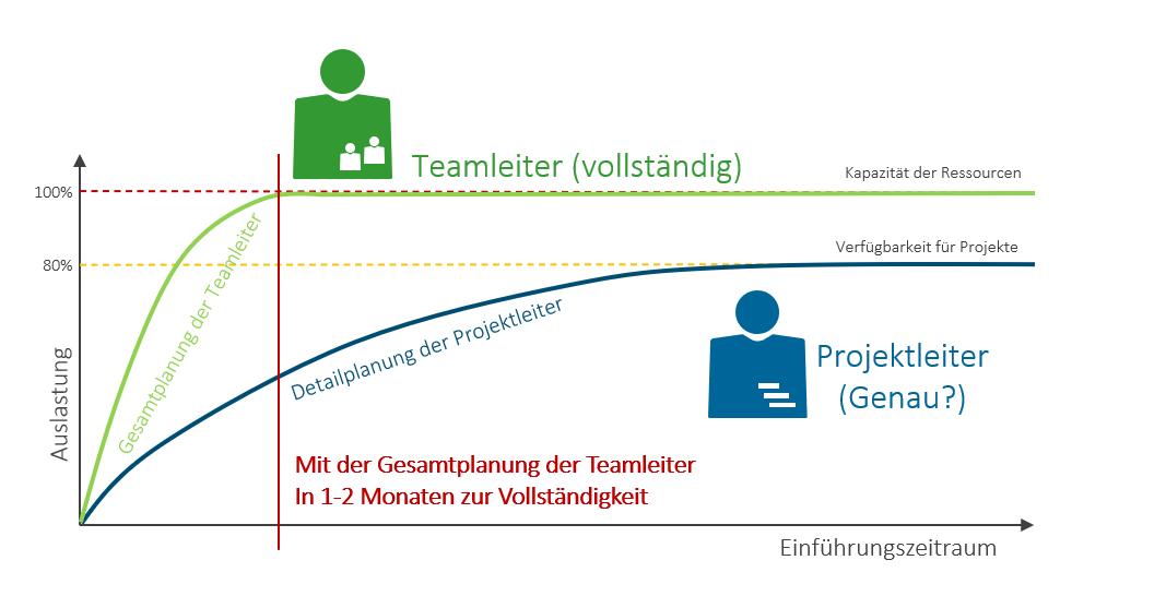 Ressourcenplanung im Projektmanagement: Einführen Teamleiter