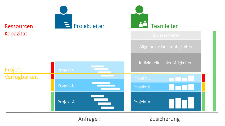 Ressourcenplanung im Projektmanagement: Projektverfügbarkeit Teamleiter