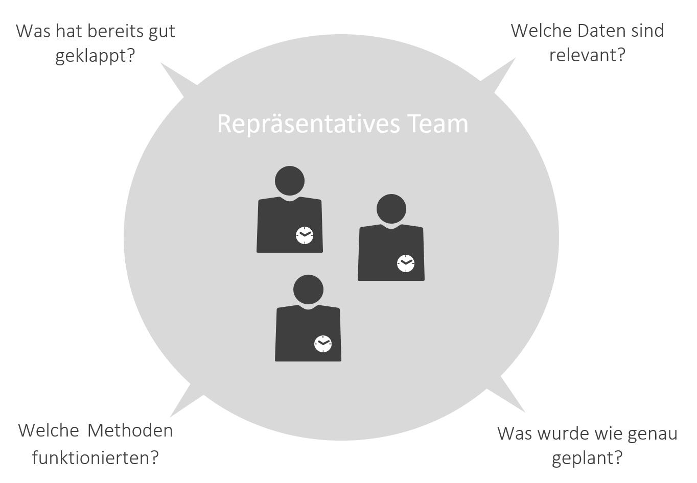 Ressourcenplanung im Projektmanagement