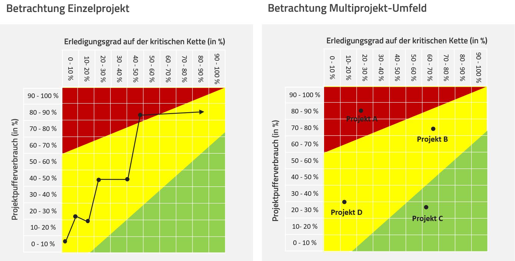 Taktische Portfolioplanung in Projekten