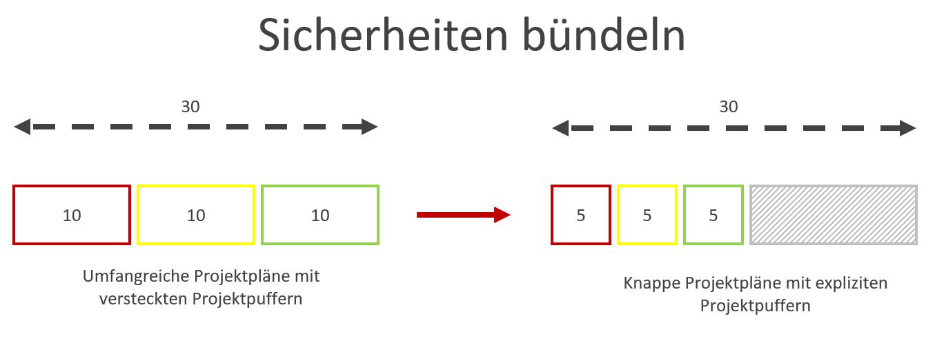 Pufferzeit im Projektmanagement