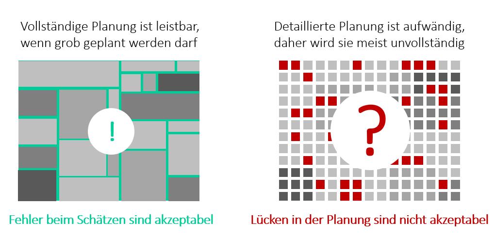 Ressourcenplanung im Projektmanagement, Vollständigkeit und Genauigkeit der Projektplanung