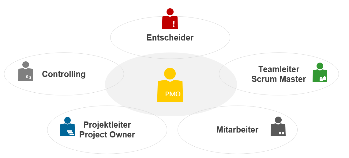 Stakeholder PMO Project Management Office