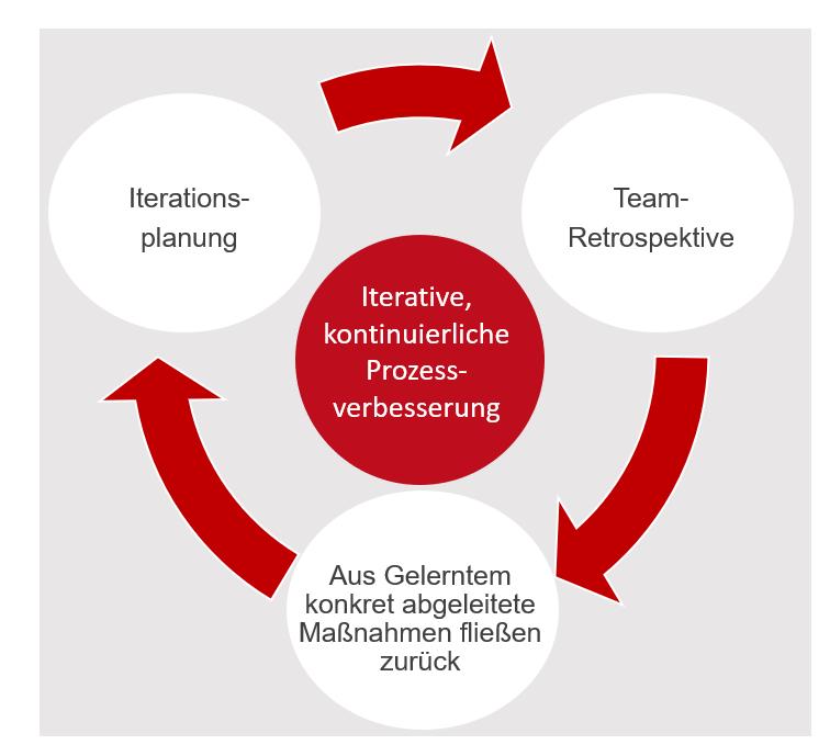 Retrospektiven agiles PM Prozessverbesserung