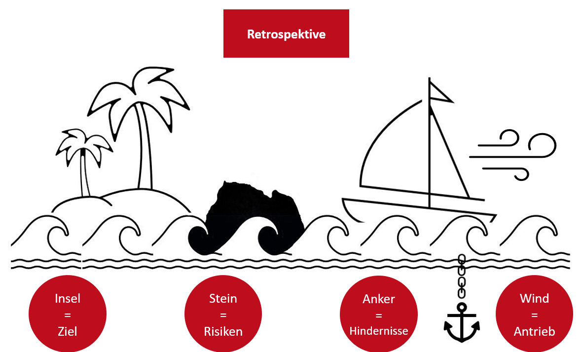 Retrospektiven agiles Projektmanagement Sailboat Segelbooot