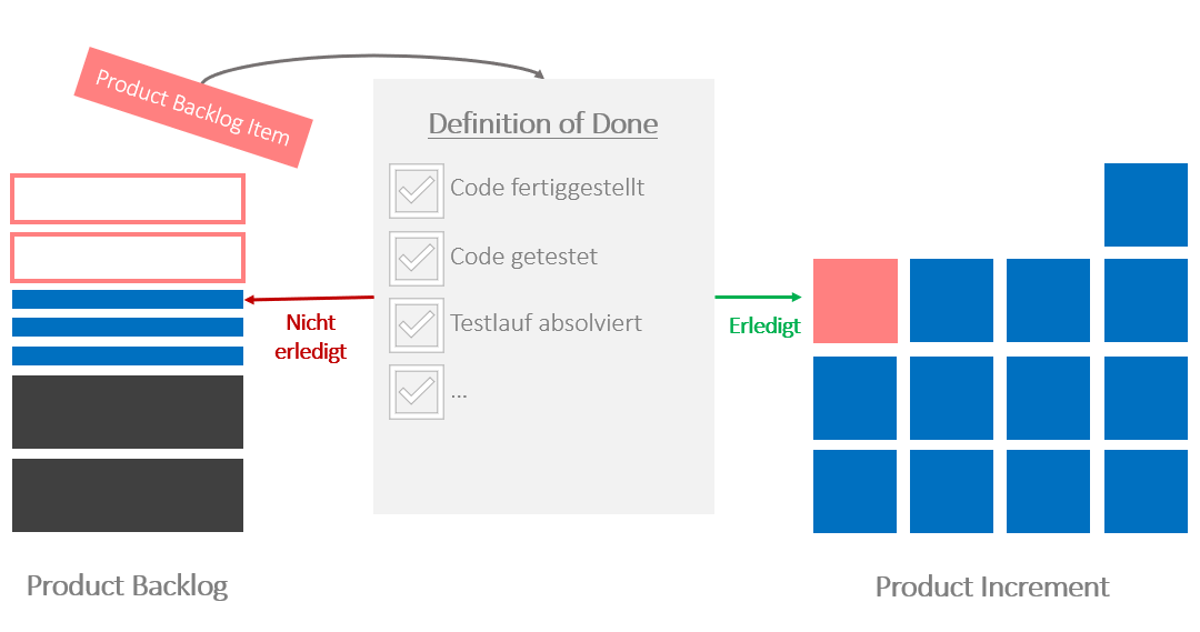 Agiles IT-Projektmanagement, Defintion of Done