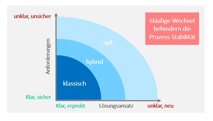 Agiles IT-Projektmanagement, Vorgehensweise klassisches, agiles und hybrides Projektmanagement