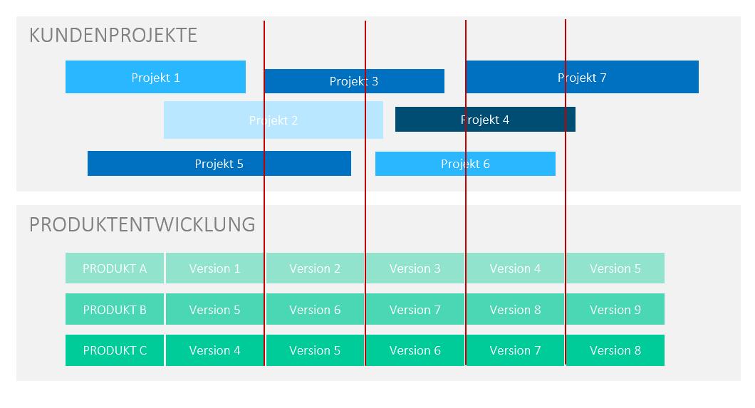 Design Thinking Prozess, Taktung bei hybriden Vorgehensweisen