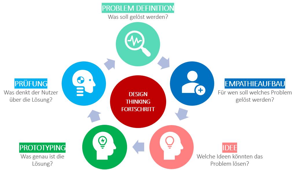 agiles it-projektmanagement: Design Thinking Prozess