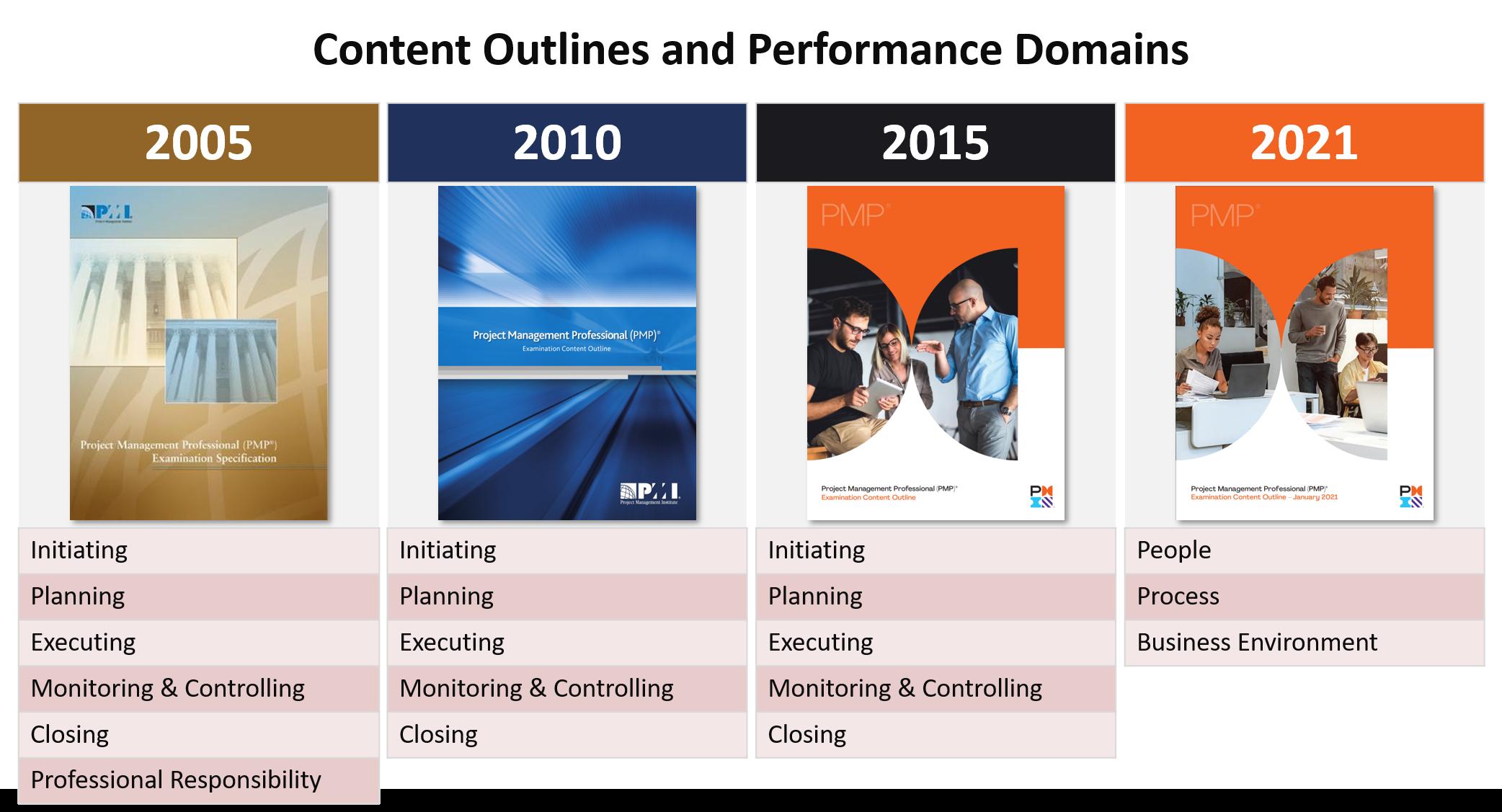 Veränderungen in der PMP-Prüfung, PMP Exam Content Outlines 2005 - 2021