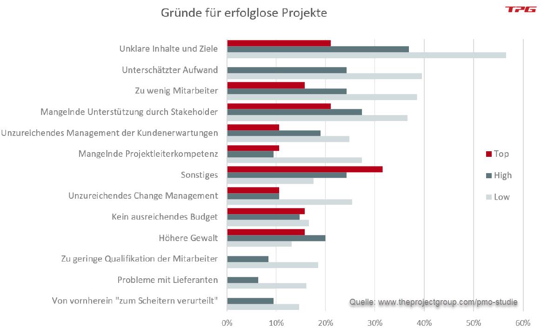 Gründe für erfolglose Projekte - wichtig für das PMO