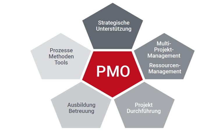 PMO-Aufgaben Bereiche Übersicht