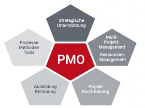 PMO-Aufgabengebiete PMO-Studie 2020 TPG The Project Group