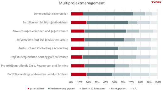 PMO-Aufgaben Aktivitäten und Zufriedenheit mit der Multiprojektunterstützung durch das PMO PMO Studie 2020