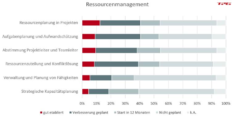 PMO Aufgaben Aktivitäten und Zufriedenheit mit der Unterstützung beim Ressourcenmanagement durch das PMO PMO Studie 2020