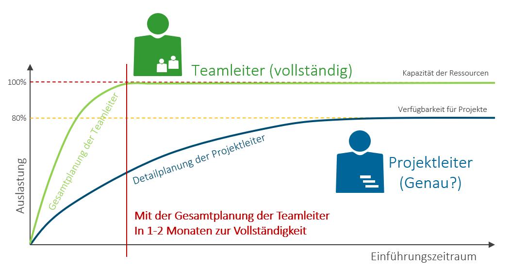 Einführen der Ressourcenplanung im Projektmanagement