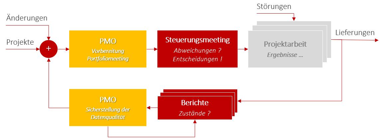 Einbindung des Program Management Office / Programmbüros in Prozesse