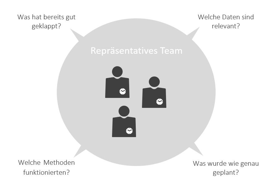 Wichtige Fragen bei der Planung eines repräsentativen Teams