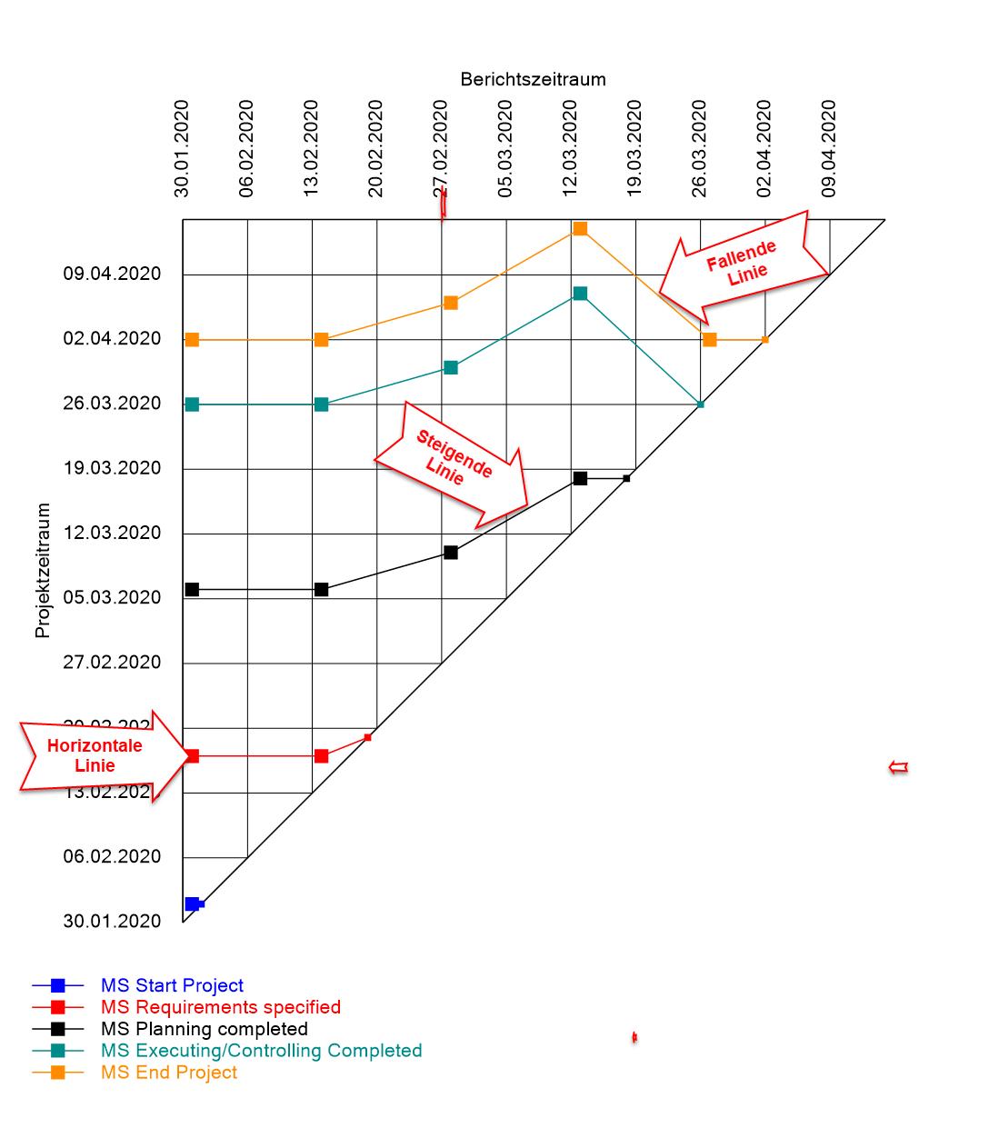 Grafische Ansicht der MTA Meilensteintrendanalyse